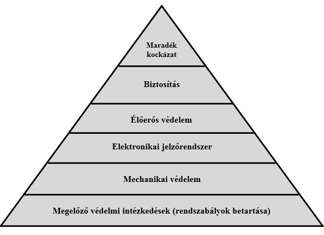 """Képtalálat a következőre: """"vagyonvédelmi piramis"""""""